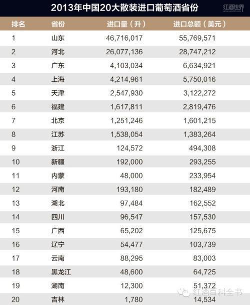 Import 2013 Vin en Vrac Chine
